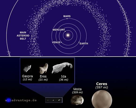Bekannte Asteroide und Kometen im Sonnensystem der Erde