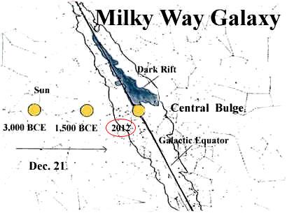 Galaxie Maya Mythologie 2012