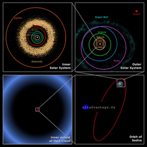Lykawas Planet X im verborgenen - Sedna Jupiter