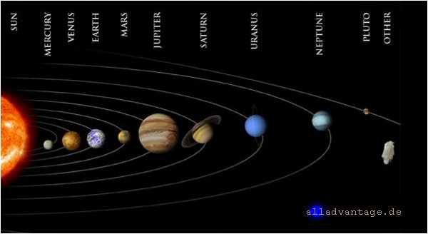 Planet X vermutliche Position im Sonnensystem