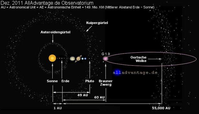 Planet X Nibiru Brauner Zwerg 2012